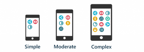 How much does it cost to make an app for my business? - Quora