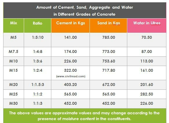 How much water is required for an M20 cement concrete grade