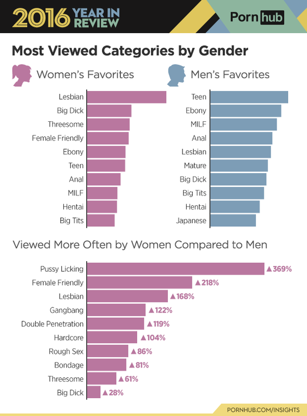 What Category Of Porn Do Girls Like The Most - Quora-5279