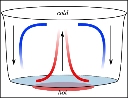 What Is An Example Of Heat Transfer By The Process Of Convection In