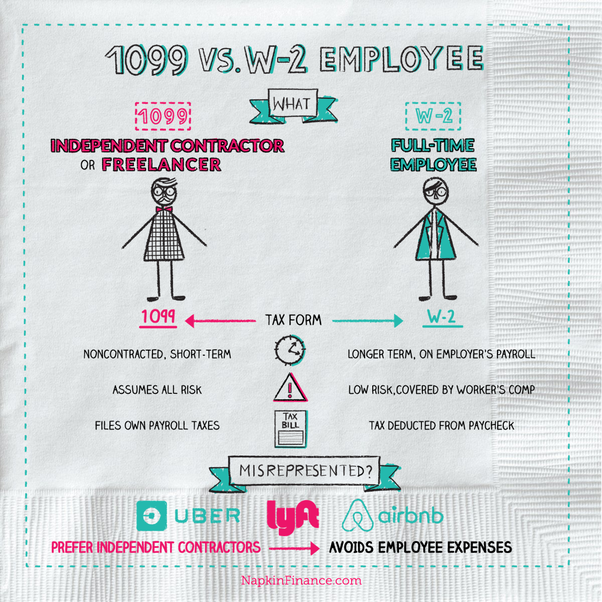 Courtesy Of Napkin Finance: What Is 1099 Vs W 2 Employee? Napkin Finance  Has Your Answer.