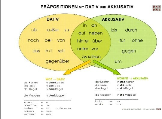 how to use german prepositions