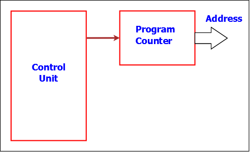 What are the basic components of a microprocessor quora so the address from program counter is connected to the address of memory and the data from memory is connected to the input ccuart Choice Image
