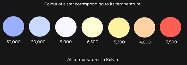 Can One Order The Colour Of The Stars By Their Increasing