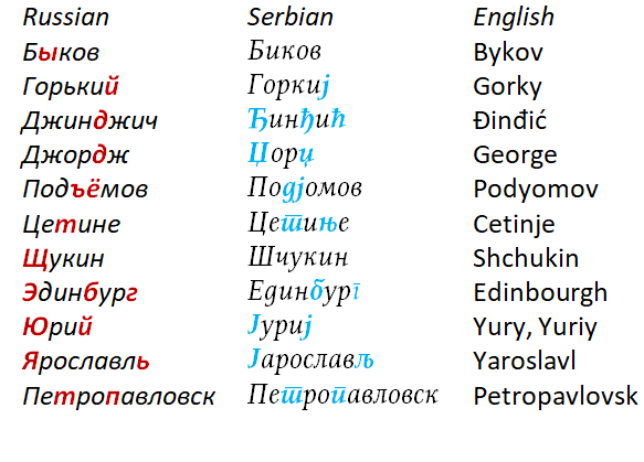 Which Letter In Cyrillic Alphabet Represents The Sound Th 8 Quora