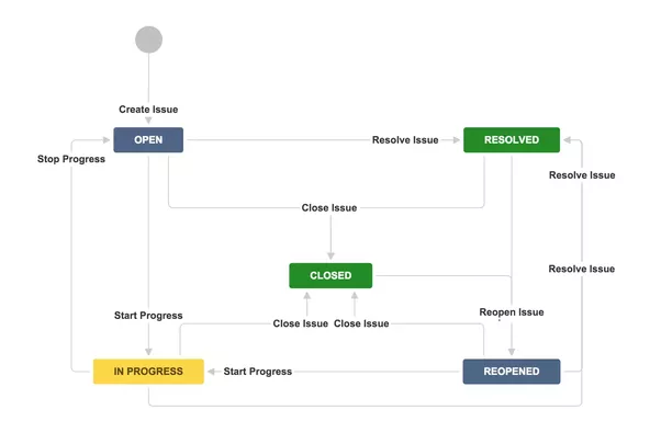 If You Already Have JIRA Software/Core, I Would Create A Simple Workflow  (like Below) And Visualize The Progress Of Tasks Using A Kanban Board.
