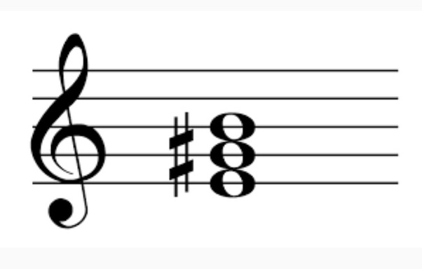 When Soloing Over Chord Changes In Guitar How Do You Know What Key