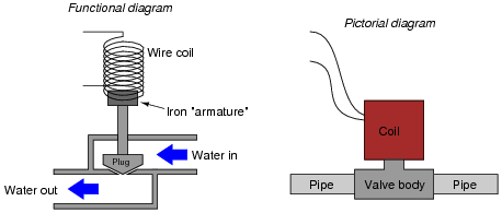 solenoid coil diagram enthusiast wiring diagrams u2022 rh rasalibre co solenoid coil wiring Starter Solenoid Wiring Diagram