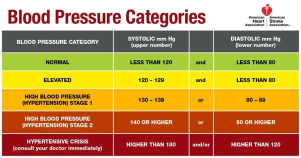 Is 130 70 For A Hypertensive Person Who Is Taking Hypertensive