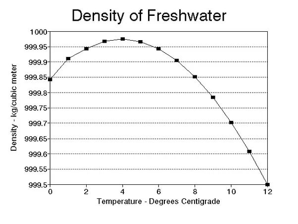 What is denser water at 3 degree celsius or water at 5 degree celsius quora - Temperature frigo 10 degres ...