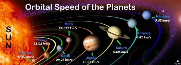 Since Mercury's orbital velocity is greater than the Earth ...