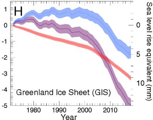 2019 Greenland Melt Not Likely To Beat 2012 Record - 0 5 Mm Sea Rise