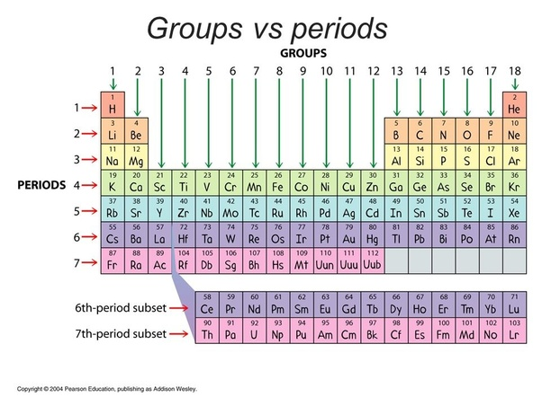Why are mg and cl placed in the same group of the periodic table elements present in same period have one thing in common they have same number of energy shells so mg and cl have 3 energy shells eachthats why both urtaz Choice Image
