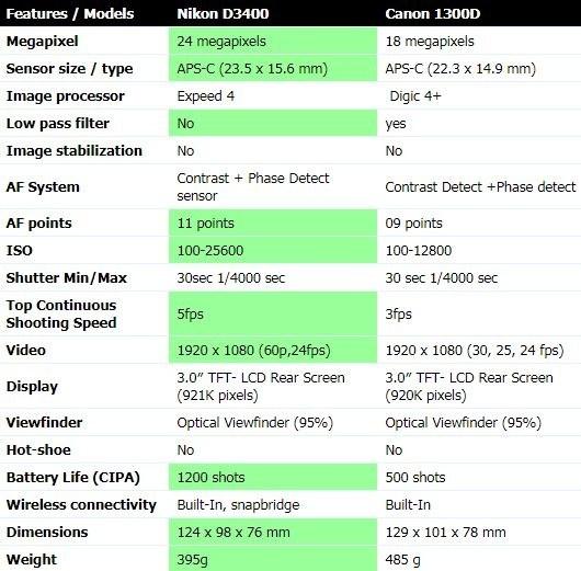 Which is better: Nikon D3400 vs Canon 1300D? - Quora