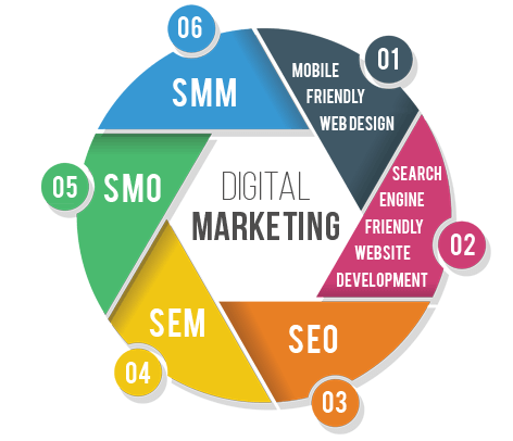 Which digital marketing agency in the USA provides the best SEO