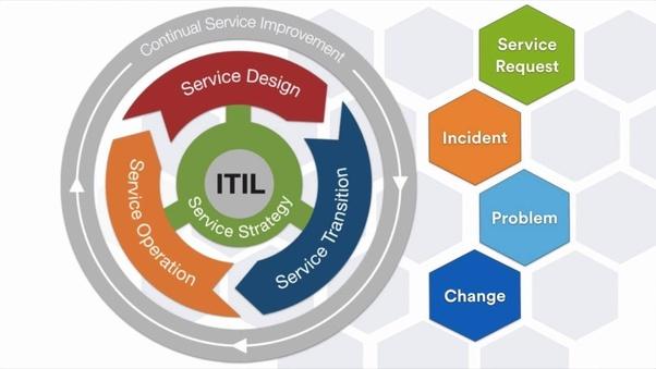 Unique Projektmanagement Zertifizierung Atlanta Pattern - Online ...