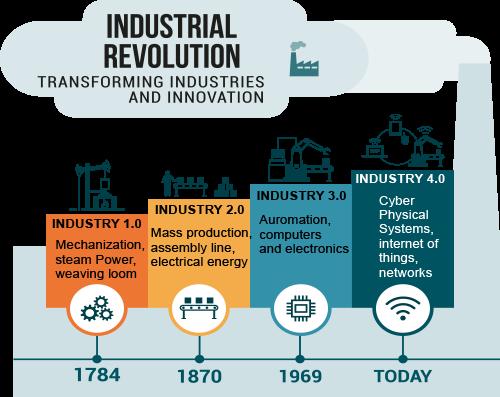sejarah dan pengerttian industri 4.0