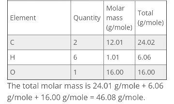molar mass of ethanol