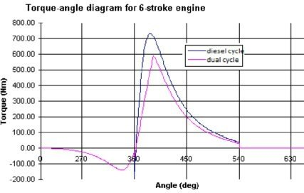 what is the advantage of a six stroke engine over a four stroke rh quora com 8 Stroke Engine Animation Six Stroke Engine