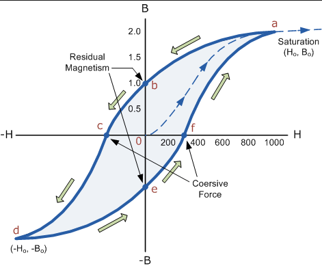 how to make air core transformer