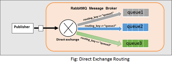 When would you use RabbitMQ? - Quora