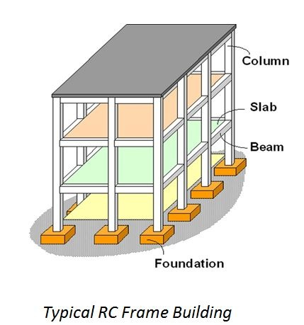 What is meant by an RCC framed structure? - Quora