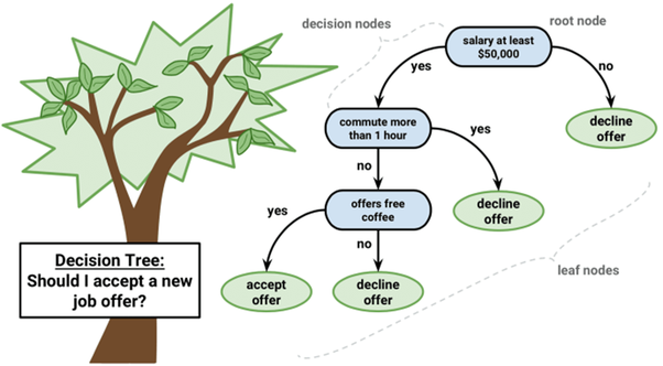 What is the difference between random forest and decision trees? - Quora