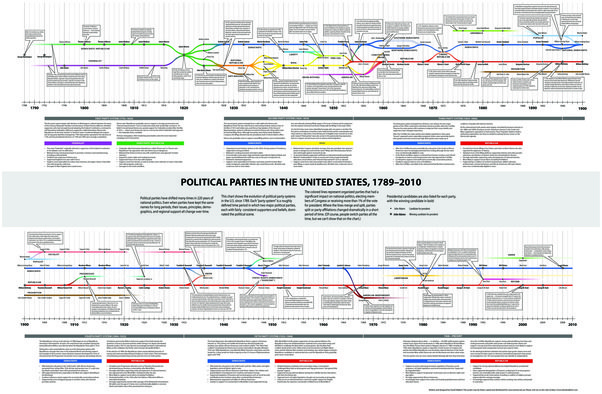 us political system chart: What happens if the us is governed only by the republican party