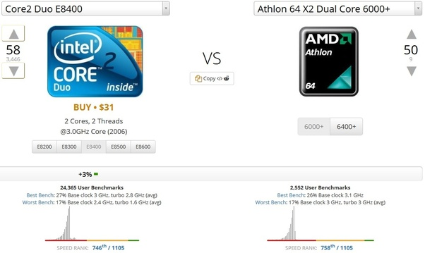 I Have A Pc With Amd Athlon 64 X2 4000 With 2gb Of Ddr2 Can I Run Some Games Like Gta 5 Fifa Cs Go Don Bradman Cricket 14 Cod Etc If I