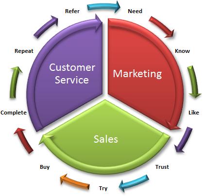 customer sales promotion