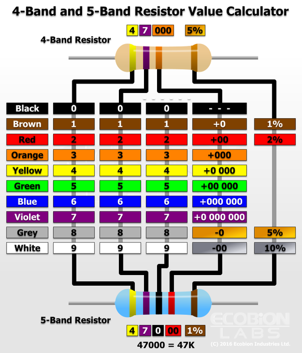 What's Meant By Resistor?