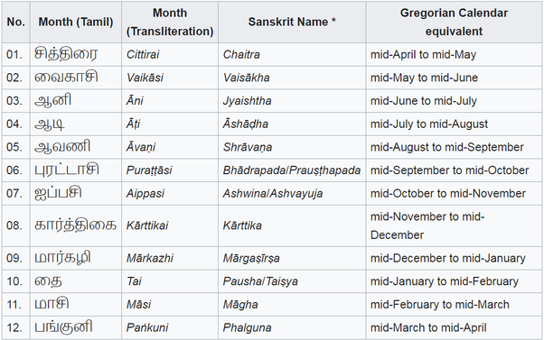 Why are the names of the years in the Tamil calendar in