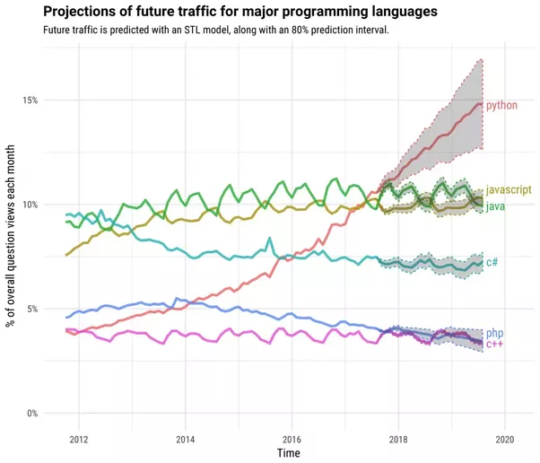 Which Is The Best And Most Used Programming Language In The World - Top 5 languages in the world