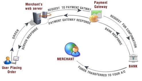 How Do Credit Card Transactions Work Quora
