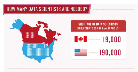 Comparison Of Job Opportunities In Data Science And Ytics Us Canada