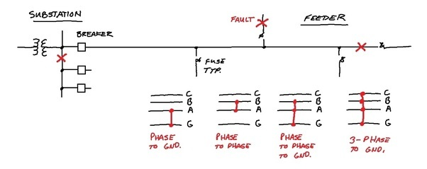 How and why does fault current occur in an electrical power system ...