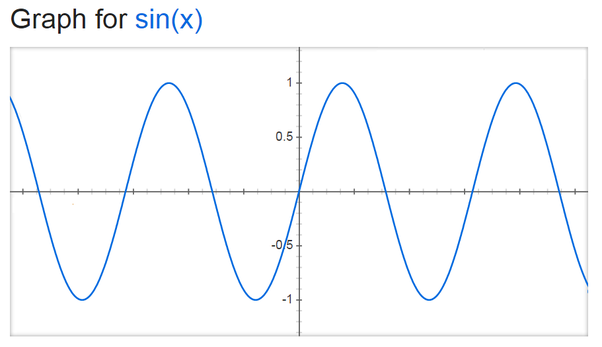 Using the unit circle definition of the sine function to make a graph of it