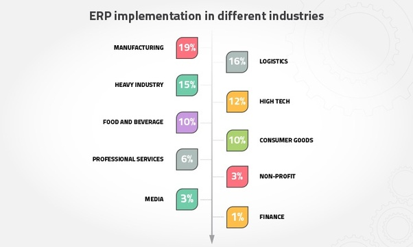 What are the factors to consider when choosing ERP software