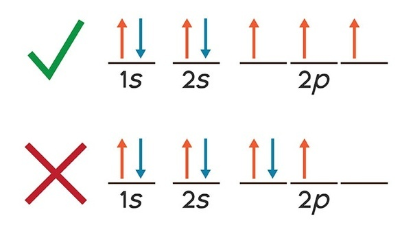 Why Does Platinum U2019s Electron Configuration Not Conform To