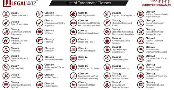 Which Class Of Trademark Should We Register For Ecommerce Company