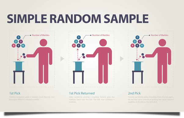 random sampling is a basic sampling technique where each individual is chosen entirely by chance and each member of the population has an equal probability