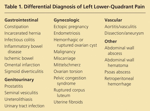 What causes bloating in the lower left side of large