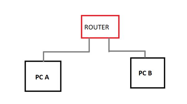 Gateway 614 VIA LAN Driver for Windows