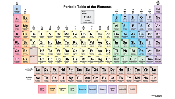 What Are Some Examples Of Elements In Science Quora