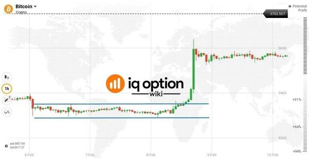 iqoption bitcoin indėlis
