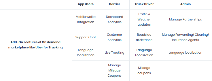 Is Uber for trucking a viable business model? - Quora