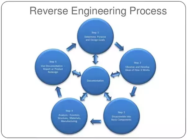 Why Does India Not Use Reverse Engineering To Build