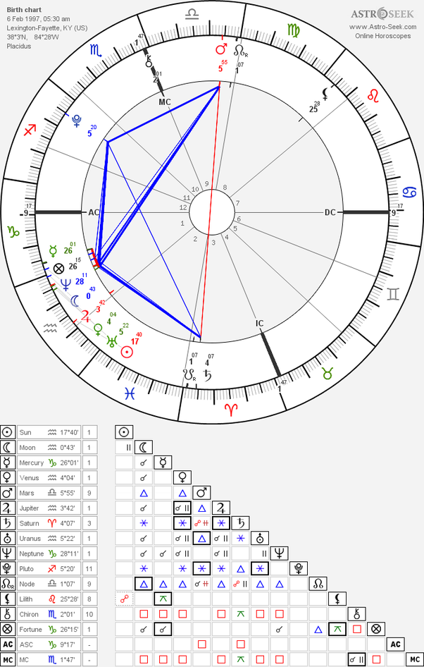 What is the significance of having seven planets in the 1st house
