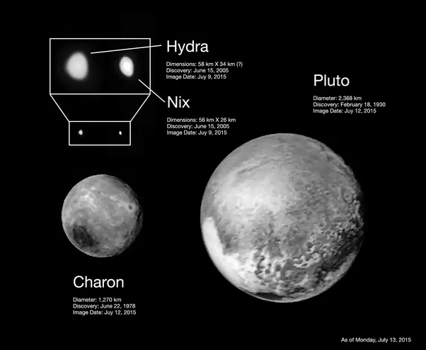 Pluto Moons Nix And Hydra S: If Charon Was 2–3 Times Further From Pluto Than It