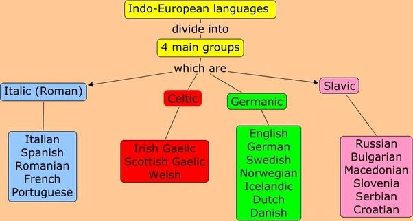 History of the English Language: Families of languages ...  Indo Language